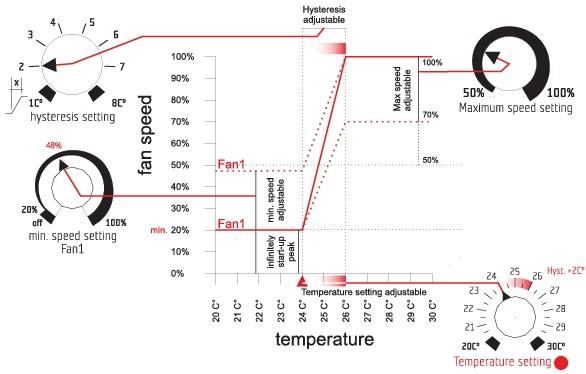 Controlador de Temperatura  1
