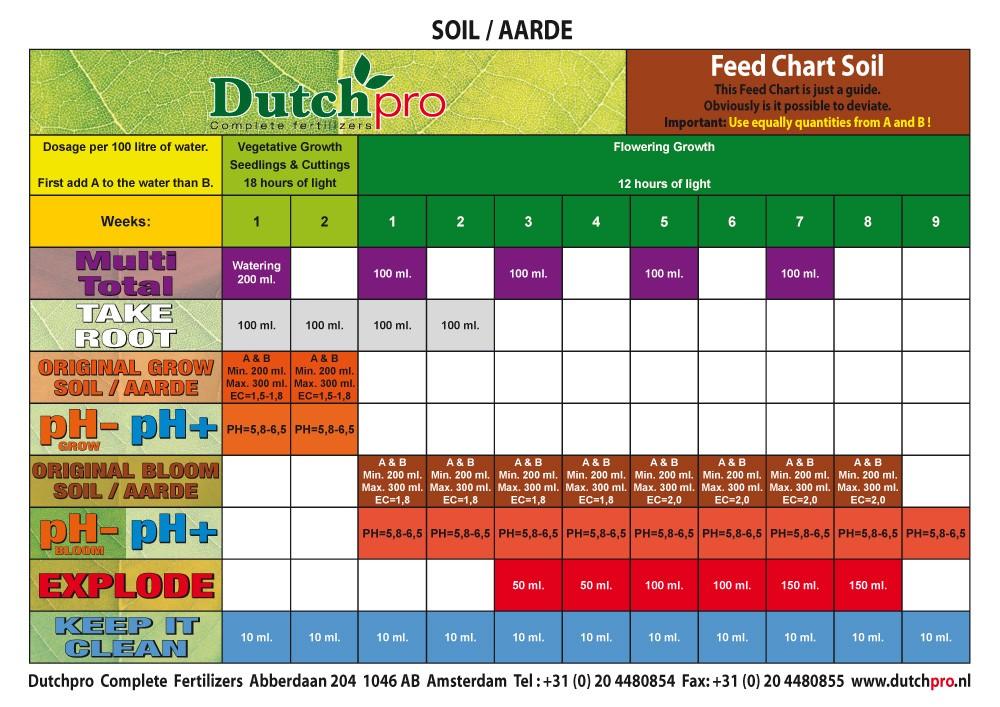Original Bloom Soil A+B (Dutch Pro) Abono para Floración Marihuana 1