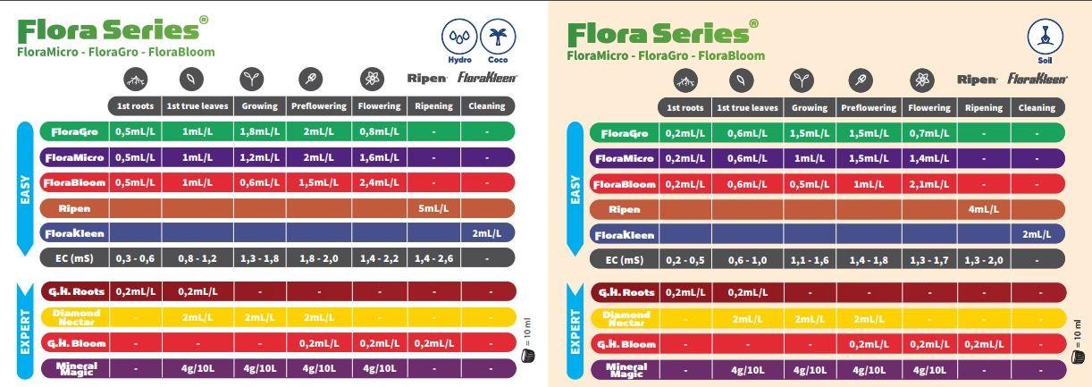 Flora Series Tabla aplicacion 2