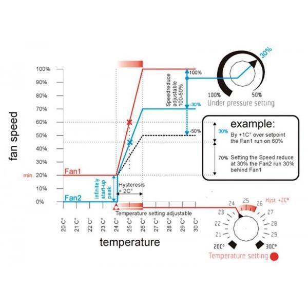 Controlador de temperatura, velocidad mínima y máxima e histéresis 0