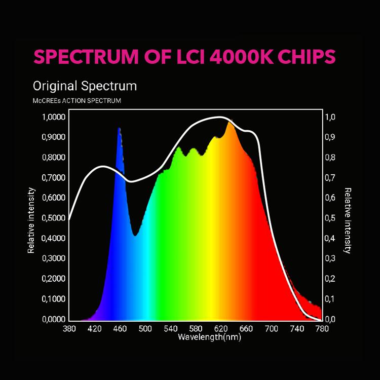 LUMINARIA LED LCI-220W 4000K LUMILIGHT CICLO COMPLETO 1