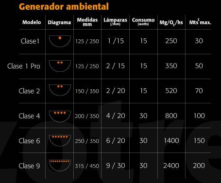 Ozonizador Pared Clase1 Pro (Ozotres) Generador de Ozono    Encuentra en nuestros GrowShop PowerCogollo.com los mejores Ozonizadores para eliminar los Olores de tu Cultivo con el precio más Barato  Ozonizador Pared Clase1 Pro (Ozotres)  Ozotres Clase 1 Pr 1