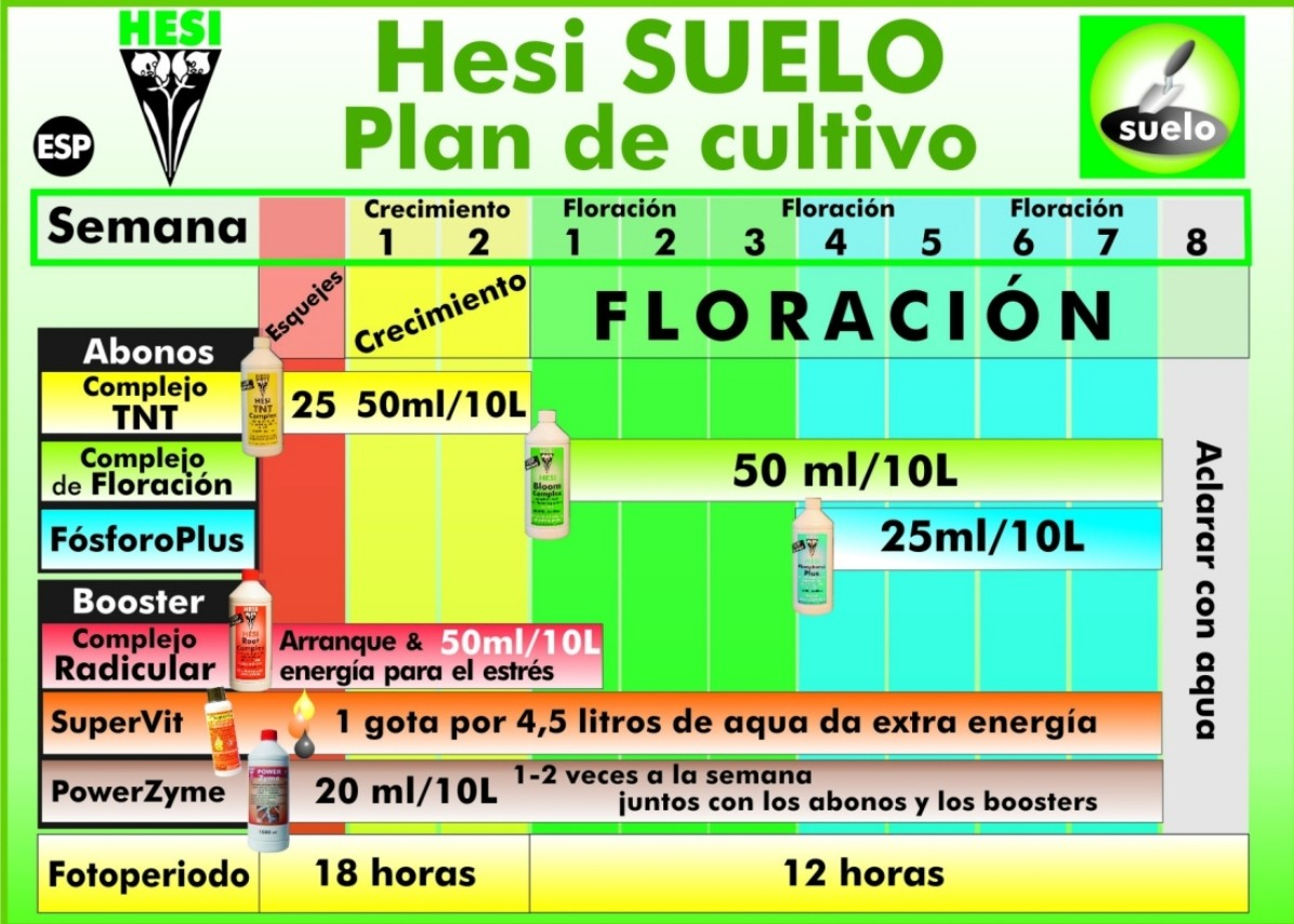 tabla-de-cultivo-hesi-tierra 2