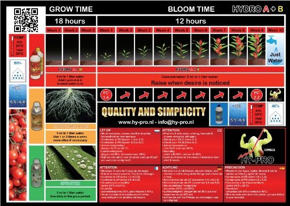 tabla-de-cultivo-hy-pro-hydro 2
