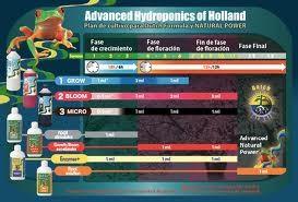 Final Solution (Advanced Hydroponic) 1
