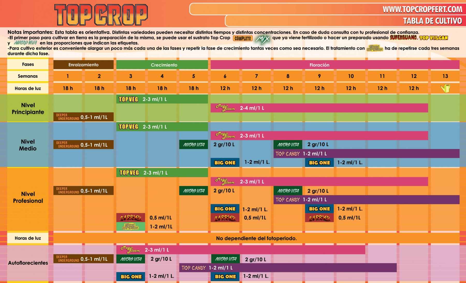 tabla cultivo top crop 1