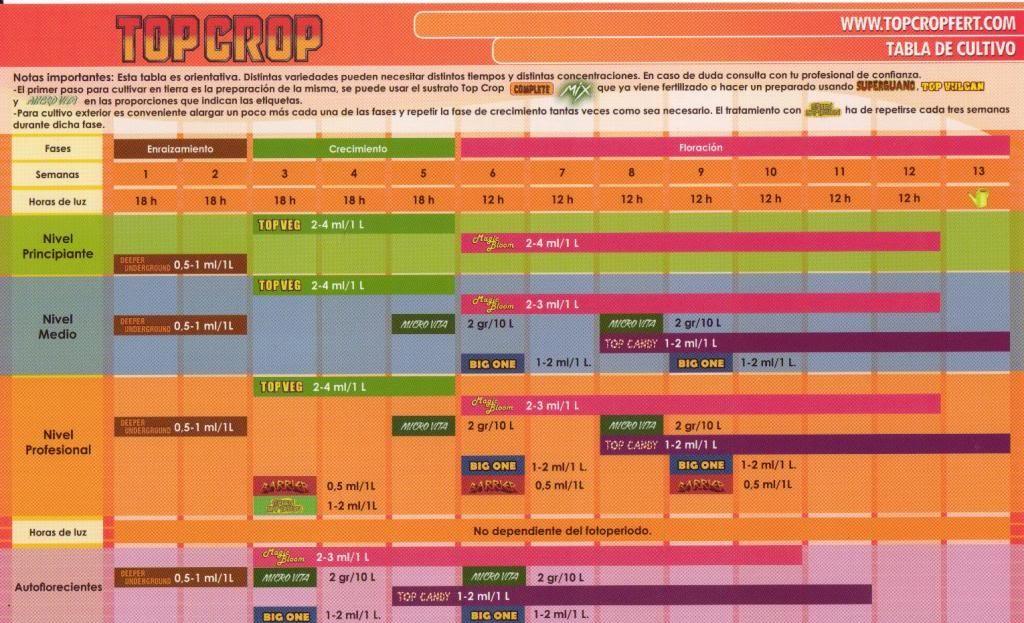 tabla de cultivo top crop, abonos 1