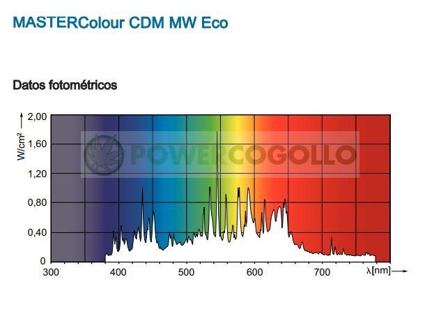 Bombilla para Cultivo Philips Mastercolour CDM-T MW eco 360w E40 0