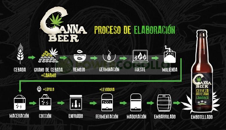 CannaBeer Cerveza Artesana Cannabica Hecha con semillas de Cáñamo 2