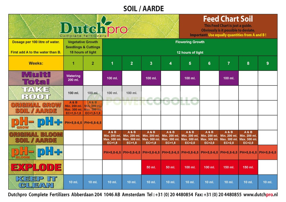 tabla cultivol DUtchPro 1