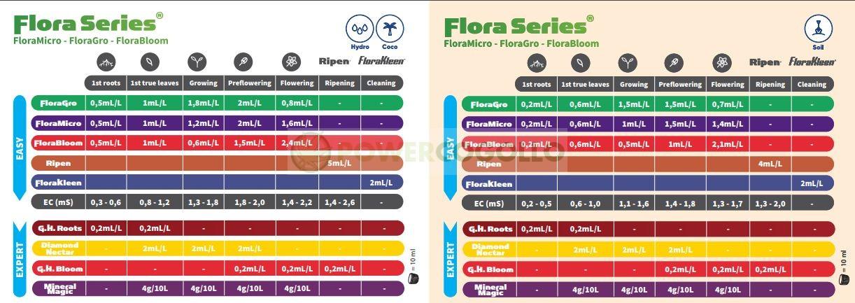 tabla de cultivo ghe 1