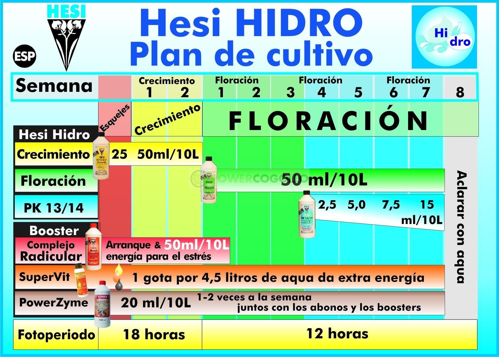 Hesi Floración Hidro Abonno 2