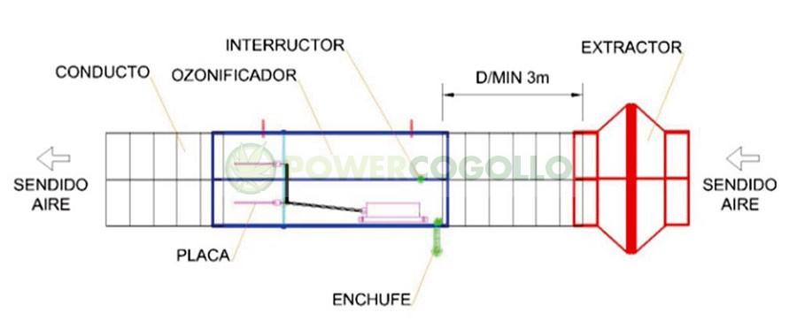 Ozonizador Indizono Conducto 150 mm (3500MG/H) 2