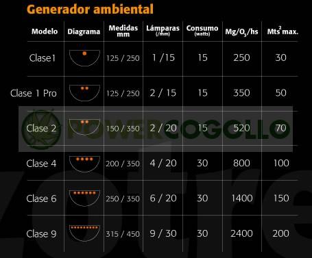 Ozonizador Pared Clase6 (Ozotres) 2