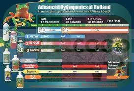 Enzymes+ de Advanced Hydroponics es 100% biológico. 1