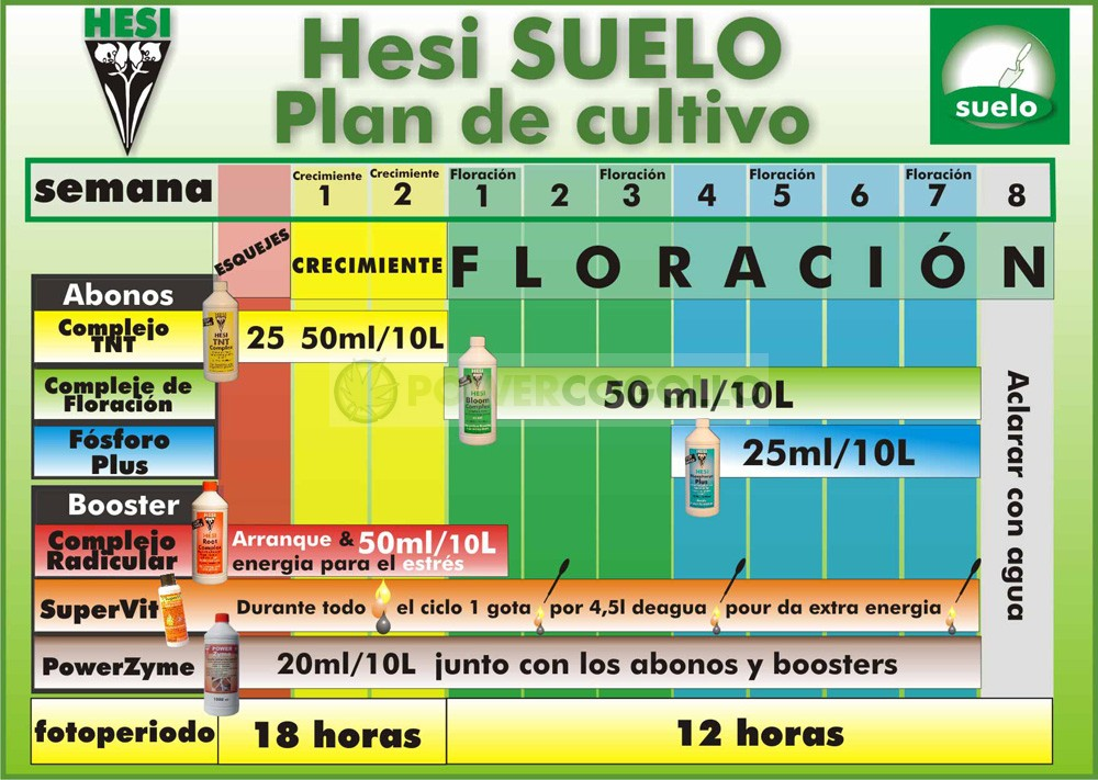 Kit de Cultivo Hesi Tierra Abono Cultivo de Cannabis 1