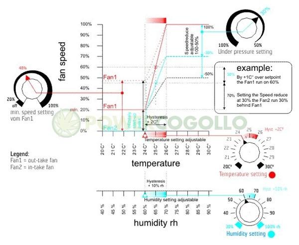 Controlador de Temperatura y Humedad Baja Presión 1