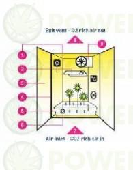 Kit Cultivo Interior Básico 600w Completo