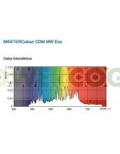 Bombilla para Cultivo Philips Mastercolour CDM-T MW eco 360w E40