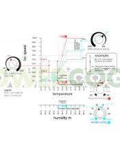 Controlador de Temperatura con Configuración Baja Presión