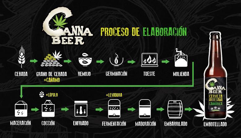 Cerveza cannabica Cannabeer