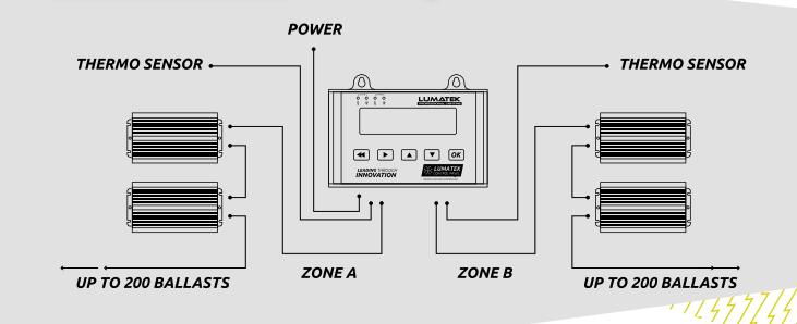 Panel de Control Plus HID+LED Lumatek (Iluminación).